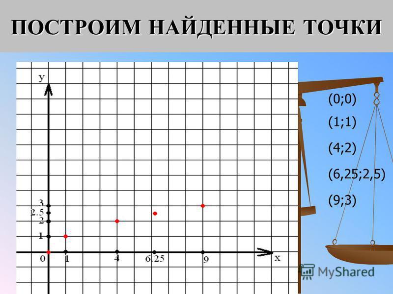 ПОСТРОИМ НАЙДЕННЫЕ ТОЧКИ (0;0) (1;1) (4;2) (6,25;2,5) (9;3)