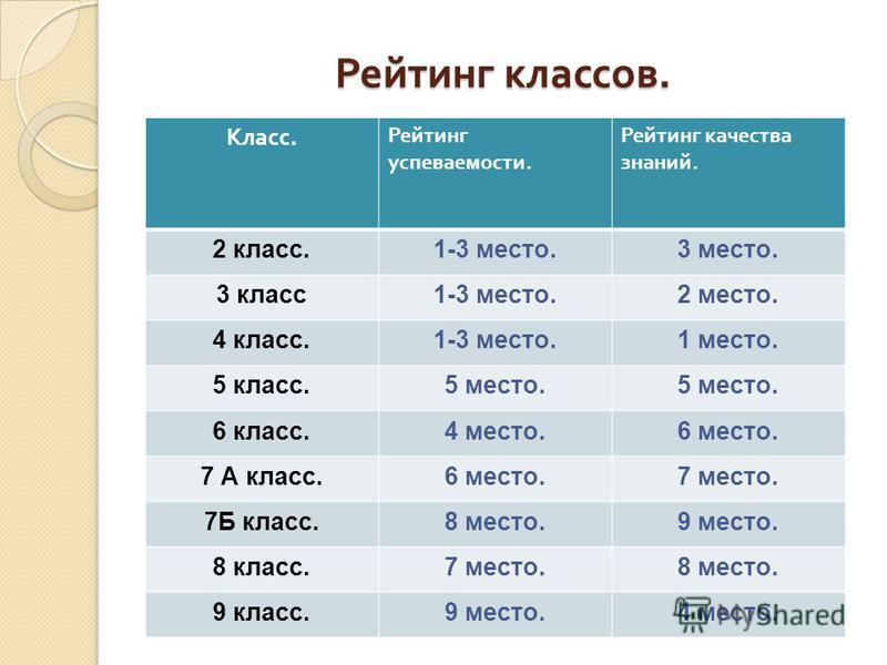 Рейтинг классов. Класс. Рейтинг успеваемости. Рейтинг качества знаний. 2 класс.1-3 место.3 место. 3 класс 1-3 место.2 место. 4 класс.1-3 место.1 место. 5 класс.5 место. 6 класс.4 место.6 место. 7 А класс.6 место.7 место. 7Б класс.8 место.9 место. 8 к