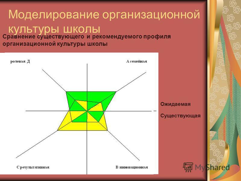 Моделирование организационной культуры школы Ожидаемая Существующая Сравнение существующего и рекомендуемого профиля организационной культуры школы