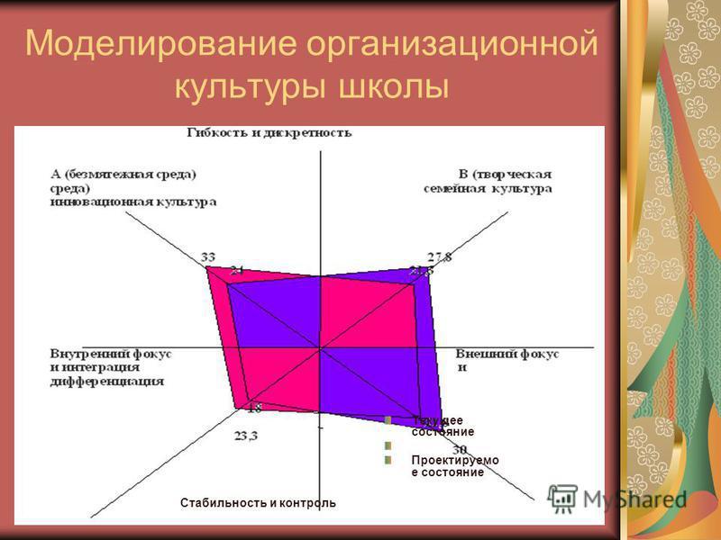 Моделирование организационной культуры школы Текущее состояние Проектируемо е состояние Стабильность и контроль