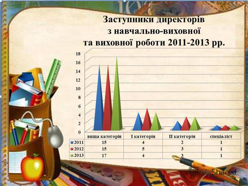 Заступники директорів з навчально-виховної та виховної роботи 2011-2013 рр.