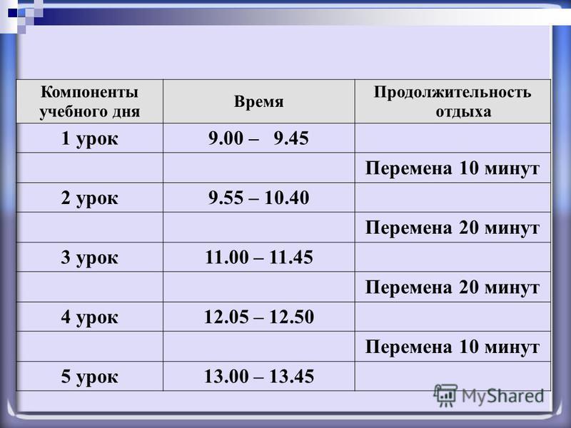 Компоненты учебного дня Время Продолжительность отдыха 1 урок 9.00 – 9.45 Перемена 10 минут 2 урок 9.55 – 10.40 Перемена 20 минут 3 урок 11.00 – 11.45 Перемена 20 минут 4 урок 12.05 – 12.50 Перемена 10 минут 5 урок 13.00 – 13.45