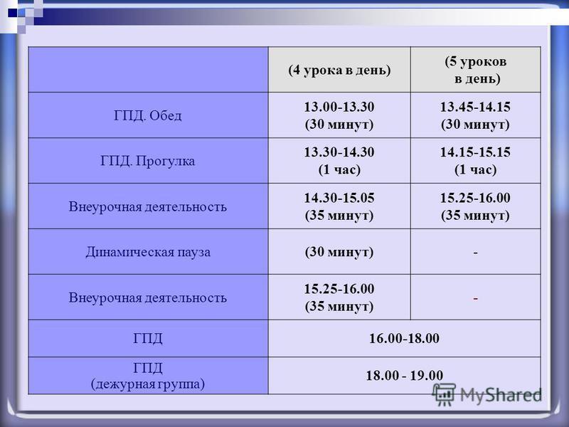 (4 урока в день) (5 уроков в день) ГПД. Обед 13.00-13.30 (30 минут) 13.45-14.15 (30 минут) ГПД. Прогулка 13.30-14.30 (1 час) 14.15-15.15 (1 час) Внеурочная деятельность 14.30-15.05 (35 минут) 15.25-16.00 (35 минут) Динамическая пауза (30 минут)- Внеу