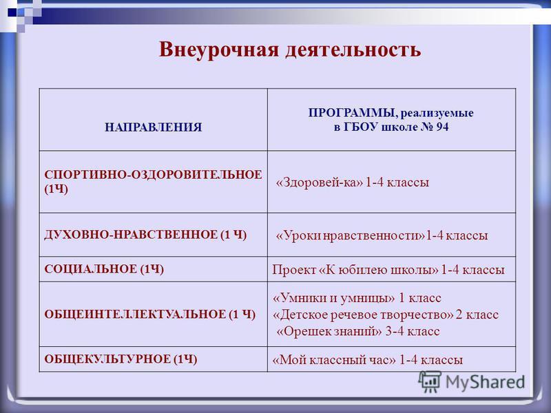 Внеурочная деятельность НАПРАВЛЕНИЯ ПРОГРАММЫ, реализуемые в ГБОУ школе 94 СПОРТИВНО-ОЗДОРОВИТЕЛЬНОЕ (1Ч) «Здоровей-ка» 1-4 классы ДУХОВНО-НРАВСТВЕННОЕ (1 Ч) «Уроки нравственности»1-4 классы СОЦИАЛЬНОЕ (1Ч) Проект «К юбилею школы» 1-4 классы ОБЩЕИНТЕ