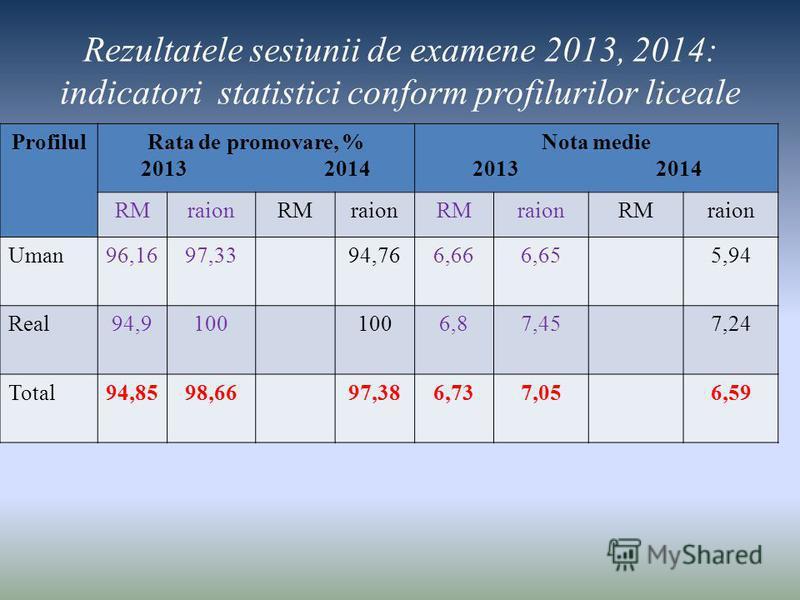 Rezultatele sesiunii de examene 2013, 2014: indicatori statistici conform profilurilor liceale ProfilulRata de promovare, % 2013 2014 Nota medie 2013 2014 RMraionRMraionRMraionRMraion Uman96,1697,3394,766,666,655,94 Real94,9100 6,87,457,24 Total94,85