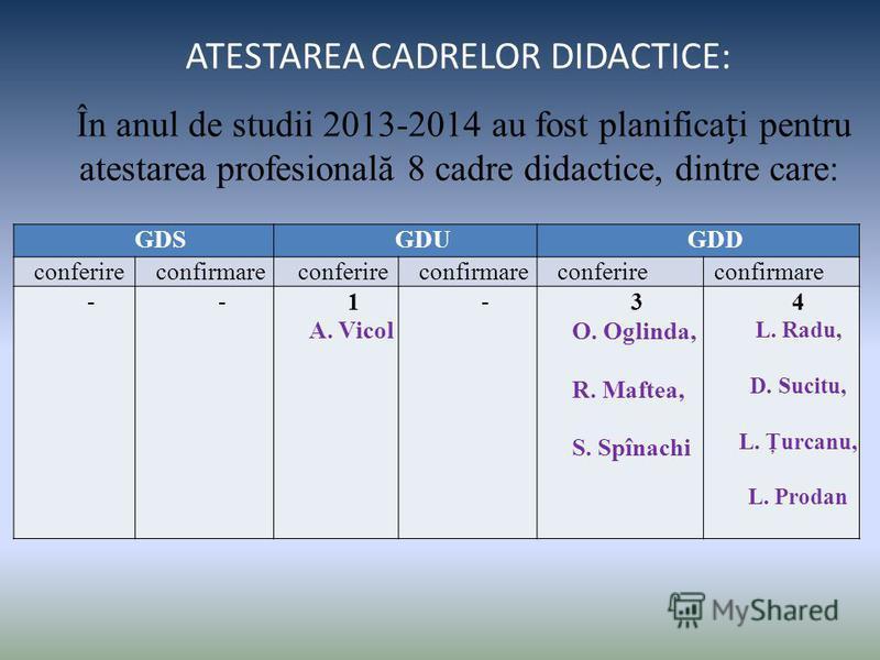 ATESTAREA CADRELOR DIDACTICE: În anul de studii 2013-2014 au fost planificai pentru atestarea profesională 8 cadre didactice, dintre care: GDSGDUGDD conferireconfirmareconferireconfirmareconferireconfirmare --1 A. Vicol -3 O. Oglinda, R. Maftea, S. S
