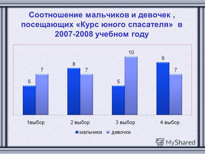 Соотношение мальчиков и девочек, посещающих «Курс юного спасателя» в 2007-2008 учебном году