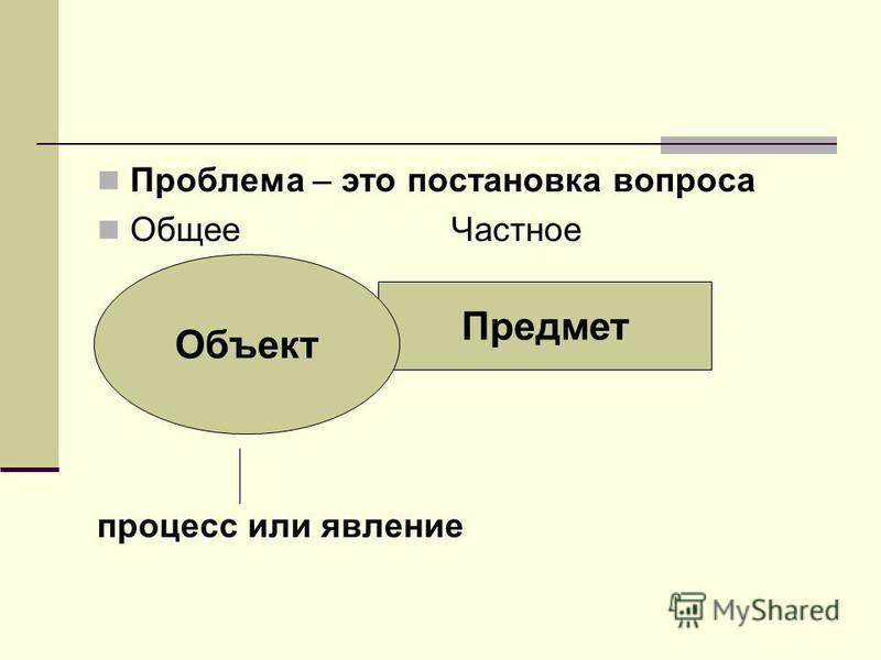 Проблема – это постановка вопроса Общее Частное процесс или явление Предмет Объект