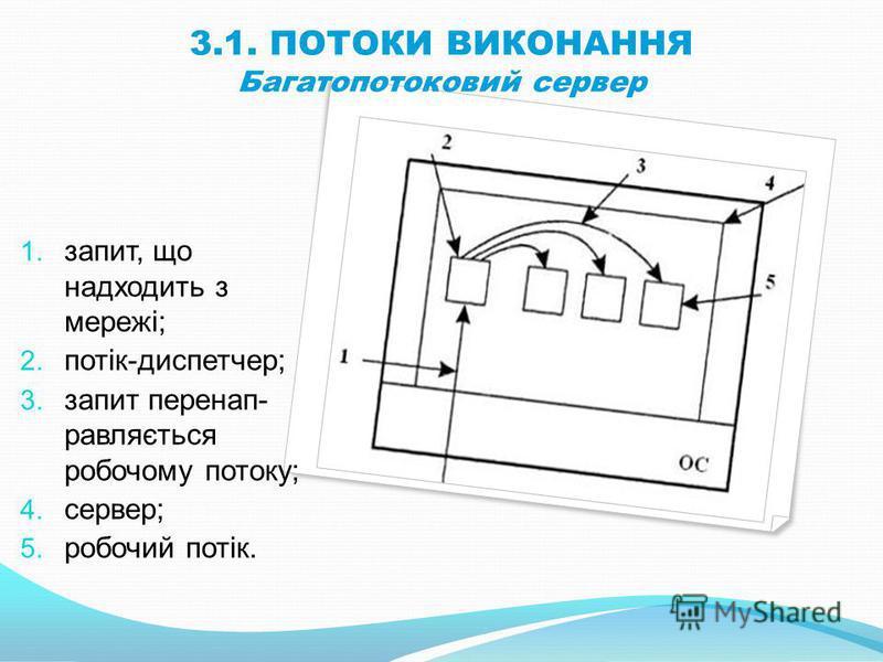 3.1. ПОТОКИ ВИКОНАННЯ Багатопотоковий сервер 1. запит, що надходить з мережі; 2. потік-диспетчер; 3. запит перенап- равляється робочому потоку; 4. сервер; 5. робочий потік.