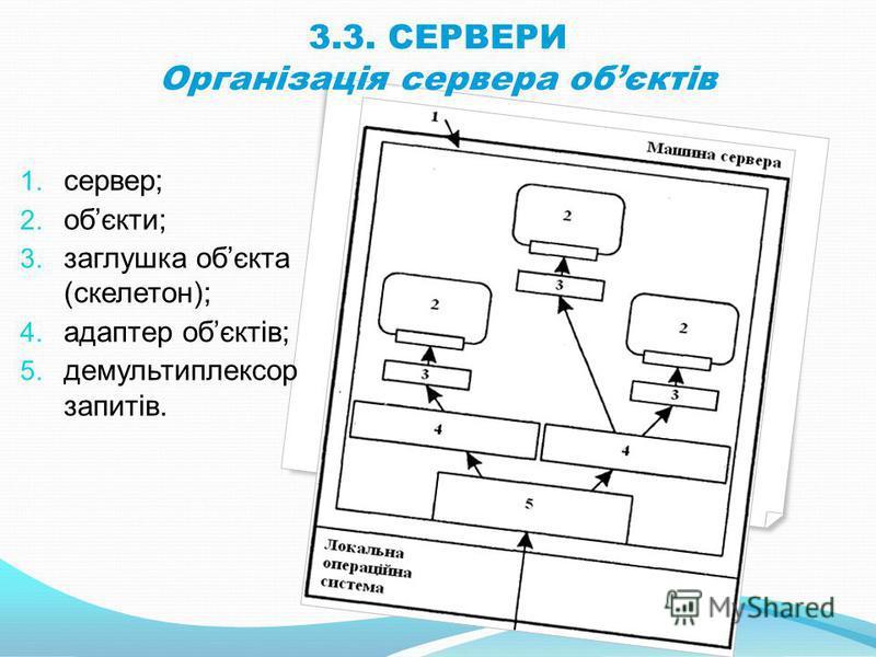 3.3. СЕРВЕРИ Організація сервера обєктів 1. сервер; 2. обєкти; 3. заглушка обєкта (скелетон); 4. адаптер обєктів; 5. демультиплексор запитів.