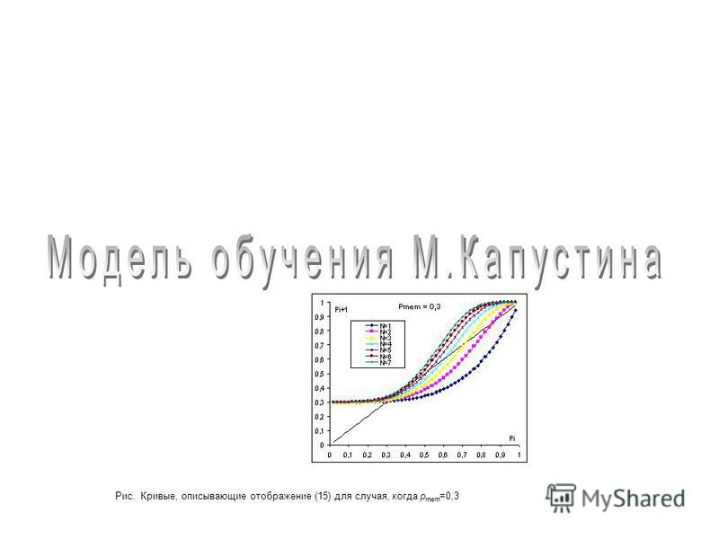 Рис. Кривые, описывающие отображение (15) для случая, когда p mem =0,3