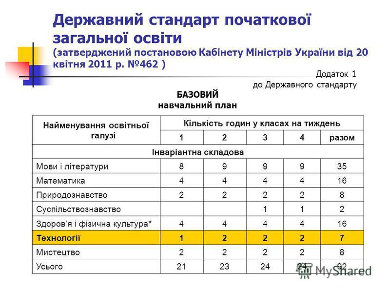 Державний стандарт початкової загальної освіти (затверджений постановою Кабінету Міністрів України від 20 квітня 2011 р. 462 ) Найменування освітньої галузі Кількість годин у класах на тиждень 1234разом Інваріантна складова Мови і літератури899935 Ма