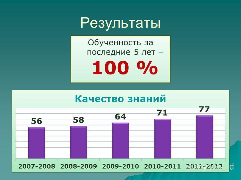 Результаты Обученность за последние 5 лет – 100 %