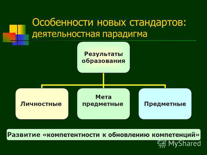 Результаты образования Личностные Мета предметные Предметные Развитие «компетентности к обновлению компетенций» Особенности новых стандартов: деятельностная парадигма