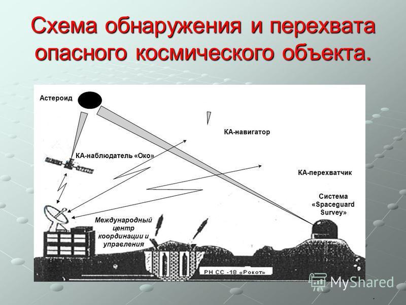 Схема обнаружения и перехвата опасного космического объекта. КА-наблюдатель «Око» Международный центр координации и управления Астероид Система «Spaceguard Survey» КА-навигатор КА-перехватчик.