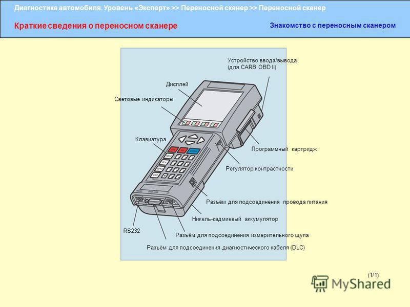 Диагностика автомобиля. Уровень «Эксперт» >> Переносной сканер >> Переносной сканер Краткие сведения о переносном сканере Знакомство с переносным сканером (1/1) Устройство ввода/вывода (для CARB OBD II) Программный картридж Регулятор контрастности Ра