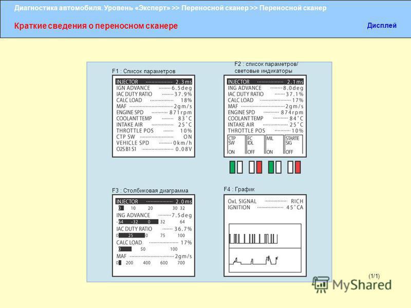 Диагностика автомобиля. Уровень «Эксперт» >> Переносной сканер >> Переносной сканер Краткие сведения о переносном сканере Дисплей (1/1) F1 : Список параметров F2 : список параметров/ световые индикаторы F3 : Столбиковая диаграмма F4 : График