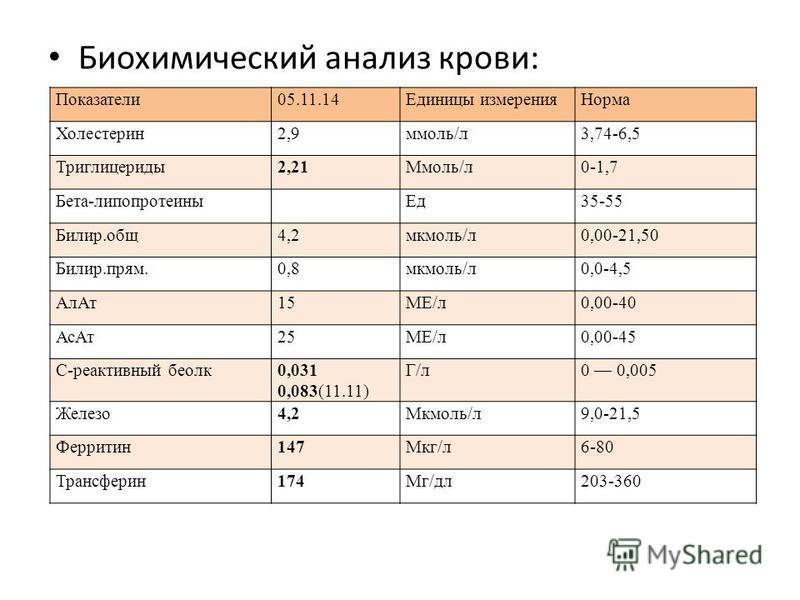 Биохимический анализ крови: Показатели 05.11.14Единицы измерения Норма Холестерин 2,9 ммоль/л 3,74-6,5 Триглицериды 2,21Ммоль/л 0-1,7 Бета-липопротеины Ед 35-55 Билир.общ 4,2 мкмоль/л 0,00-21,50 Билир.прям.0,8 мкмоль/л 0,0-4,5 Ал Ат 15МЕ/л 0,00-40 Ас