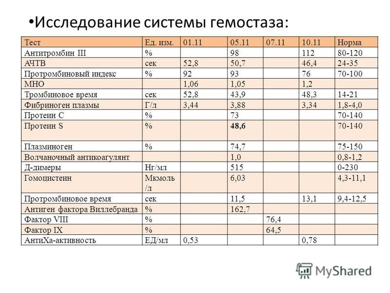 Исследование системы гемостаза: Тест Ед. изм.01.1105.1107.1110.11Норма Антитромбин III%9811280-120 АЧТВсек 52,850,746,424-35 Протромбиновый индекс%92937670-100 МНО1,061,051,2 Тромбиновое время сек 52,843,948,314-21 Фибриноген плазмыГ/л 3,443,883,341,