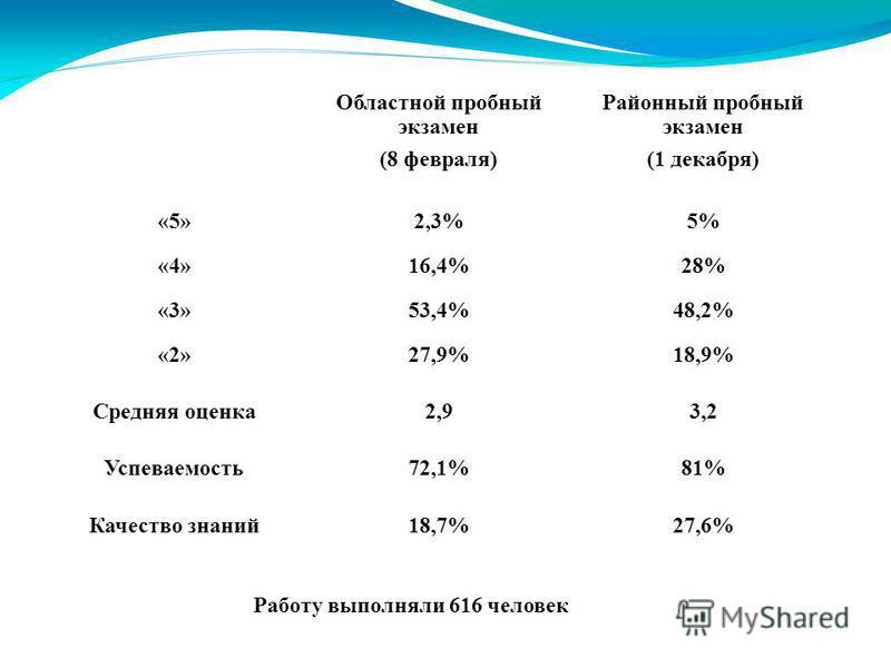Областной пробный экзамен (8 февраля) Районный пробный экзамен (1 декабря) «5»2,3%5% «4»16,4%28% «3»53,4%48,2% «2»27,9%18,9% Средняя оценка 2,93,2 Успеваемость 72,1%81% Качество знаний 18,7%27,6% Работу выполняли 616 человек