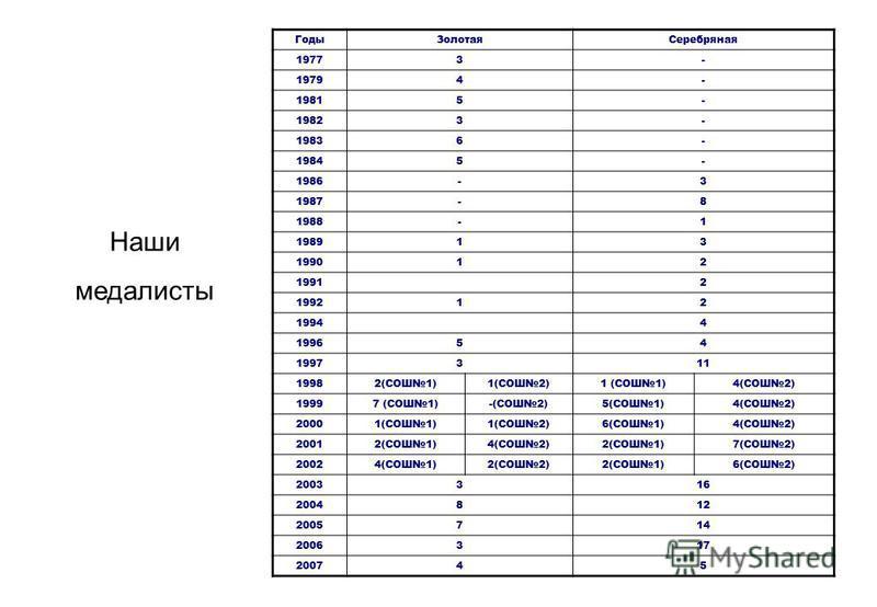 Наши медалисты Годы ЗолотаяСеребряная 19773- 19794- 19815- 19823- 19836- 19845- 1986-3 1987-8 1988-1 198913 199012 19912 199212 19944 199654 1997311 19982(CОШ1)1(CОШ2)1 (CОШ1)4(CОШ2) 19997 (CОШ1)-(CОШ2)5(CОШ1)4(CОШ2) 20001(CОШ1)1(CОШ2)6(CОШ1)4(CОШ2)