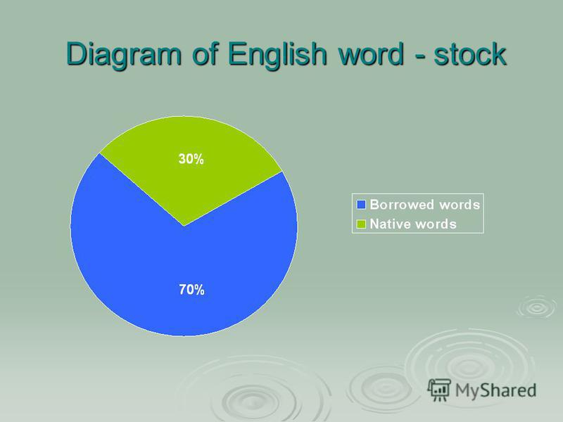 Diagram of English word - stock Diagram of English word - stock