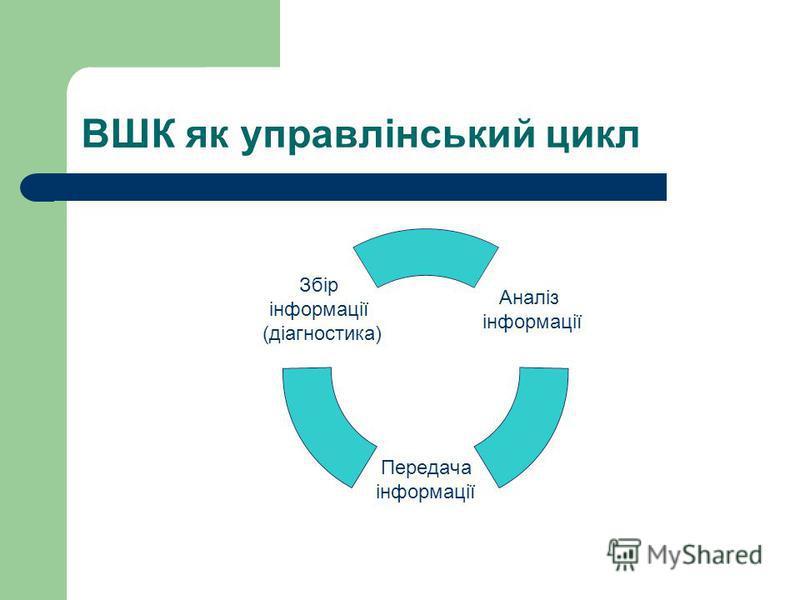 ВШК як управлінський цикл Аналіз інформації Передача інформації Збір інформації (діагностика)