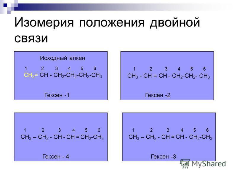 Изомерия положения двойной связи 1 2 3 4 5 6 СН 2 = СН - СН 2 -СН 2 -СН 2 -СН 3 Гексен -1 1 2 3 4 5 6 СН 3 - СН = СН - СН 2 -СН 2 - СН 3 Гексен -2 1 2 3 4 5 6 СН 3 – СН 2 - СН = СН - СН 2 -СН 3 Гексен -3 1 2 3 4 5 6 СН 3 – СН 2 - СН - СН = СН 2 -СН 3