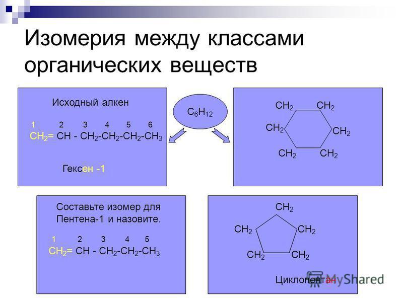 Изомерия между классами органических веществ 1 2 3 4 5 СН 2 = СН - СН 2 -СН 2 -СН 3 1 2 3 4 5 6 СН 2 = СН - СН 2 -СН 2 -СН 2 -СН 3 Исходный алкен Гексен -1 CH 2 Циклопентан С 6 Н 12 Составьте изомер для Пентена-1 и назовите. CH 2