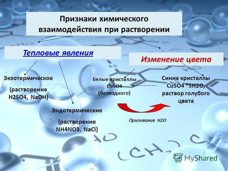 Признаки химического взаимодействия при растворении Тепловые явления Экзотермическое (растворение Н2SО4, NaOH) Эндотермические (растворение NH4NO3, NaCl) Изменение цвета Белые кристаллы СuSO4 (безводного) Синие кристаллы СuSO4 *5Н2О, раствор голубого