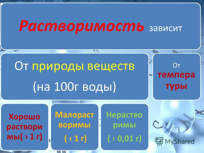 Растворимость зависит От природы веществ (на 100 г воды) Хорошо раствори мы( 1 г) Малораст воримы ( 1 г) Нераство римы ( 0,01 г) От темпера туры