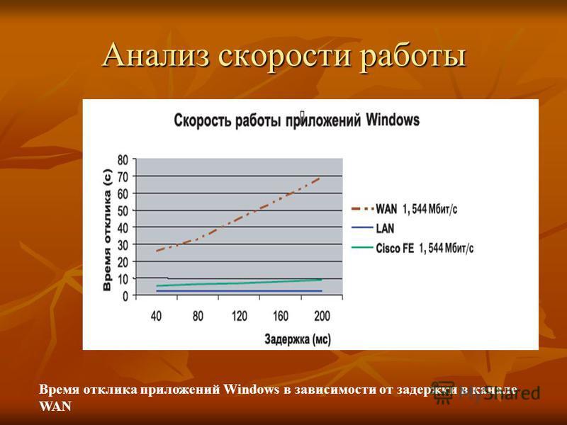 Анализ скорости работы Время отклика приложений Windows в зависимости от задержки в канале WAN