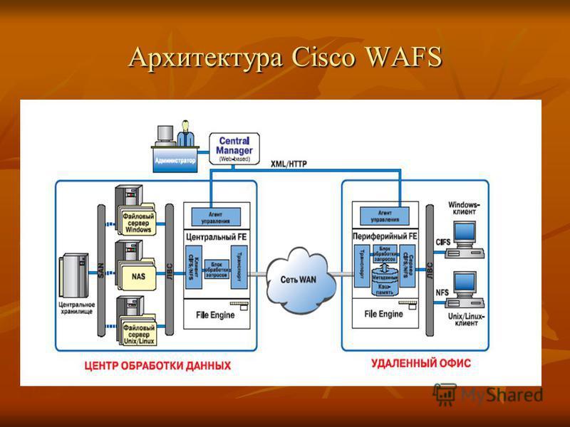 Архитектура Cisco WAFS