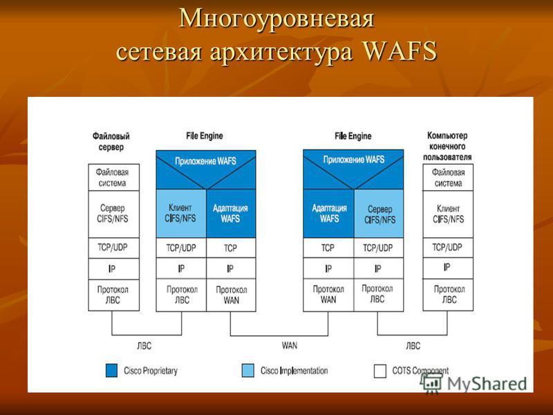 Многоуровневая сетевая архитектура WAFS
