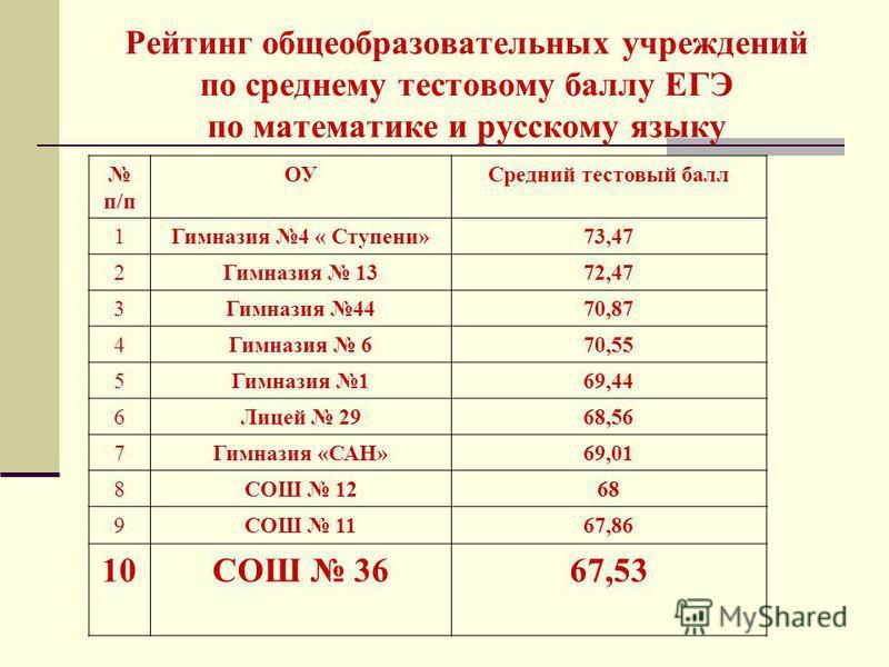 Рейтинг общеобразовательных учреждений по среднему тестовому баллу ЕГЭ по математике и русскому языку п/п ОУСредний тестовый балл 1Гимназия 4 « Ступени»73,47 2Гимназия 1372,47 3Гимназия 4470,87 4Гимназия 670,55 5Гимназия 169,44 6Лицей 2968,56 7Гимназ