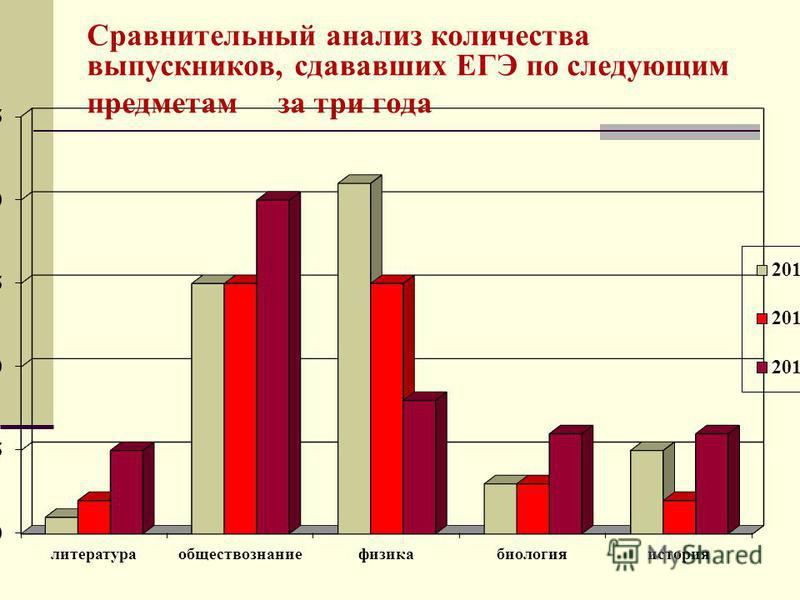 Сравнительный анализ количества выпускников, сдававших ЕГЭ по следующим предметам за три года