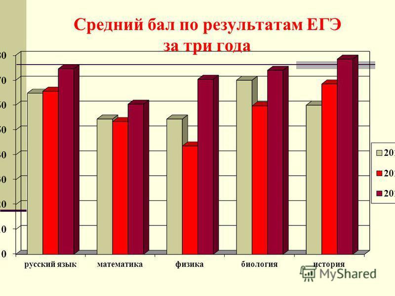 Средний бал по результатам ЕГЭ за три года