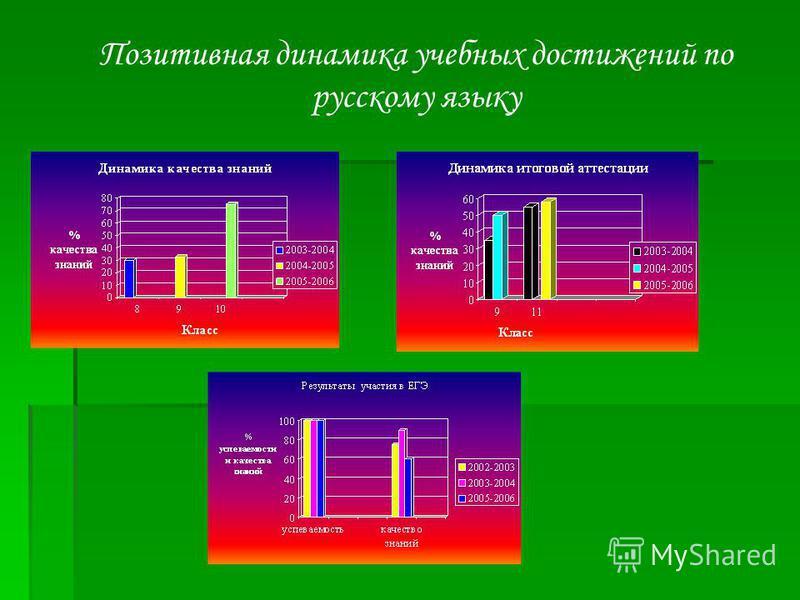 Позитивная динамика учебных достижений по русскому языку