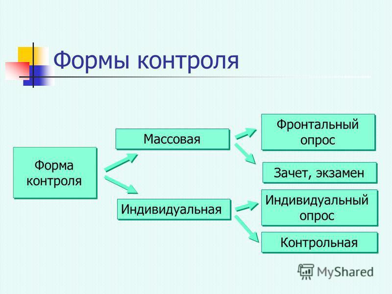 Формы контроля Форма контроля Форма контроля Массовая Индивидуальная Контрольная Зачет, экзамен Фронтальный опрос Фронтальный опрос Индивидуальный опрос Индивидуальный опрос