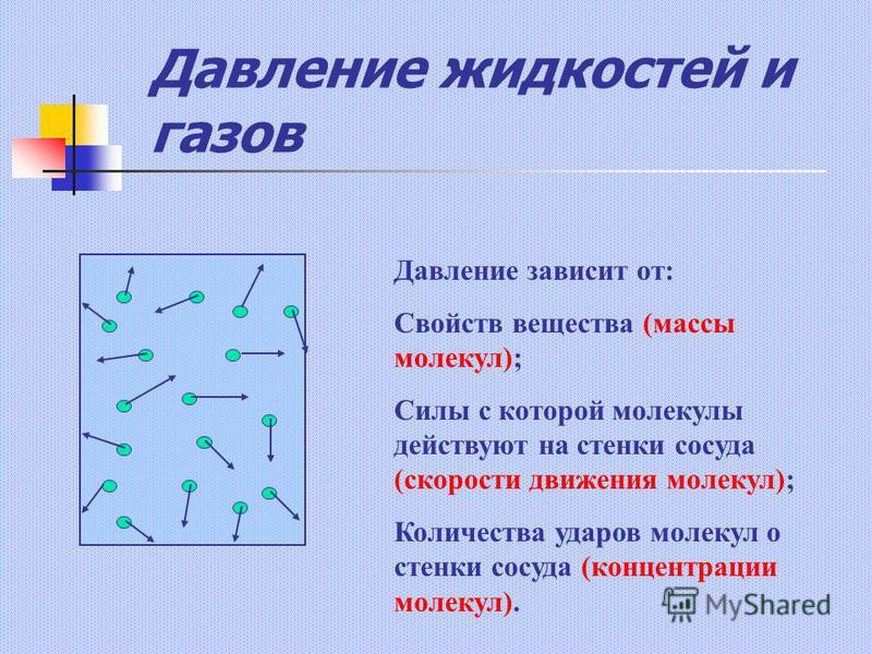Давление жидкостей и газов Давление зависит от: Свойств вещества (массы молекул); Силы с которой молекулы действуют на стенки сосуда (скорости движения молекул); Количества ударов молекул о стенки сосуда (концентрации молекул).