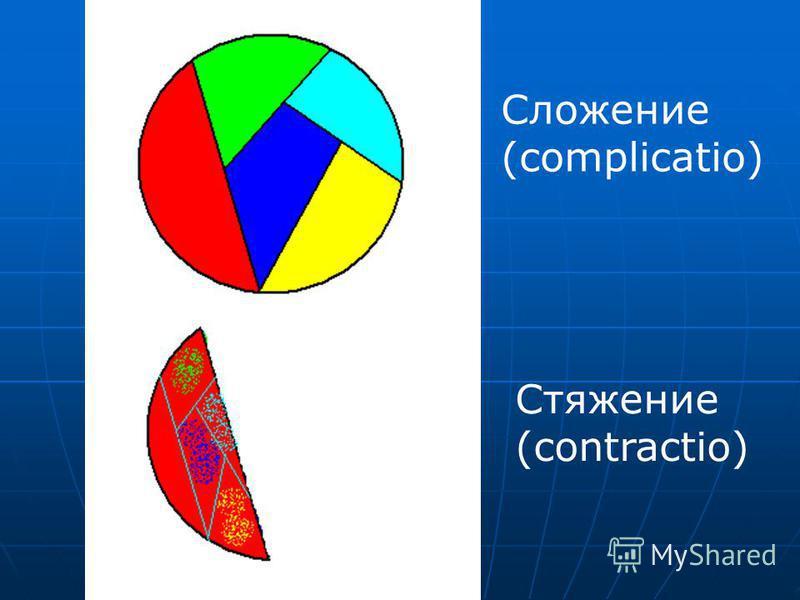Сложение (complicatio) Стяжение (contractio)