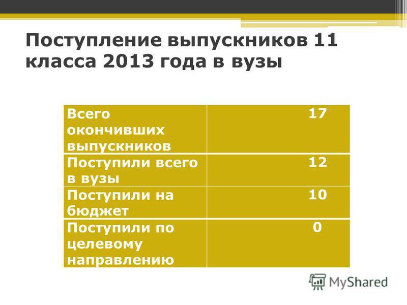 Поступление выпускников 11 класса 2013 года в вузы Всего окончивших выпускников 17 Поступили всего в вузы 12 Поступили на бюджет 10 Поступили по целевому направлению 0