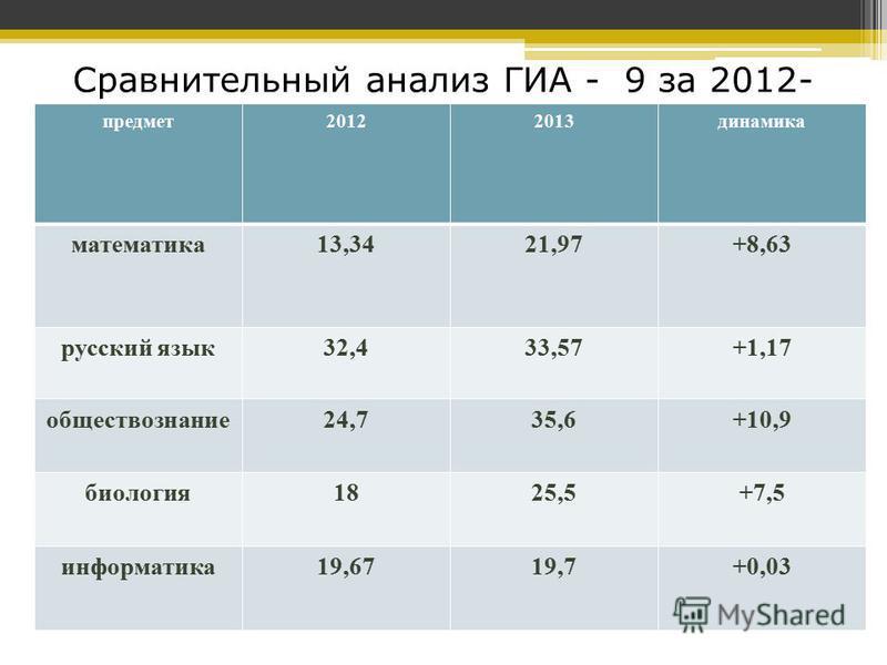 Сравнительный анализ ГИА - 9 за 2012- 2013 учебный год предмет 20122013 динамика математика 13,3421,97+8,63 русский язык 32,433,57+1,17 обществоззнание 24,735,6+10,9 биология 1825,5+7,5 информатика 19,6719,7+0,03