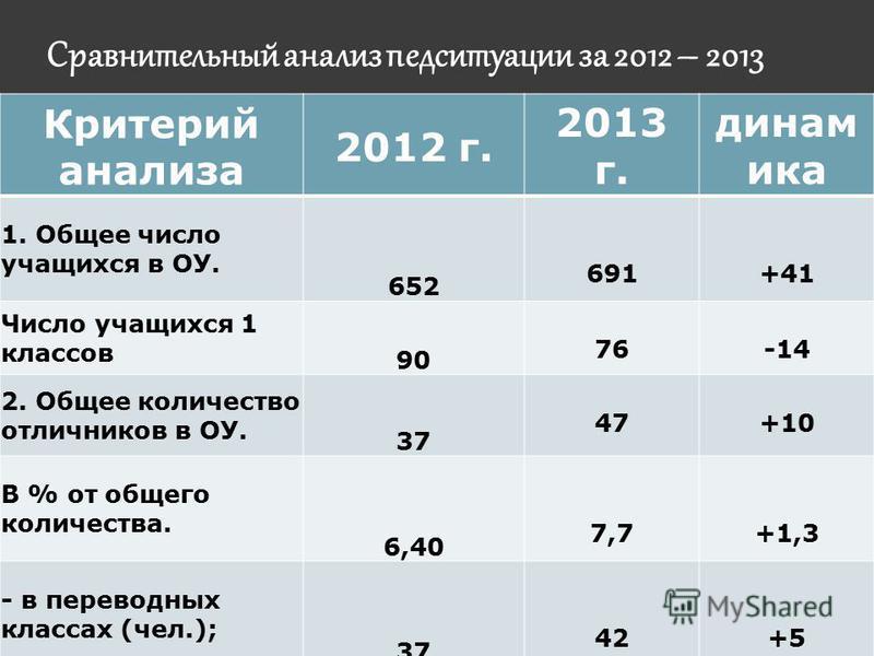 Сравнительный анализ пед ситуации за 2012 – 2013 Критерий анализа 2012 г. 2013 г. динамика 1. Общее число учащихся в ОУ. 652 691+41 Число учащихся 1 классов 90 76-14 2. Общее количество отличников в ОУ. 37 47+10 В % от общего количества. 6,40 7,7+1,3