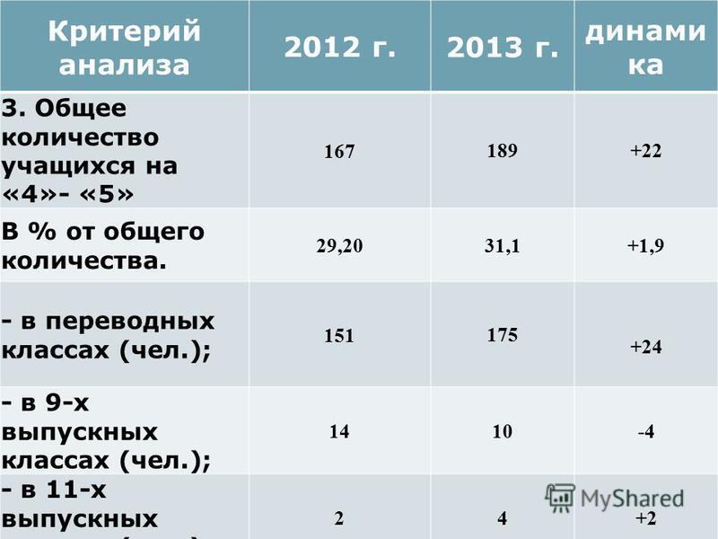 Критерий анализа 2012 г. 2013 г. динами ка 3. Общее количество учащихся на «4»- «5» 167 189+22 В % от общего количества. 29,20 31,1+1,9 - в переводных классах (чел.); 151 175 +24 - в 9-х выпускных классах (чел.); 14 10-4 - в 11-х выпускных классах (ч