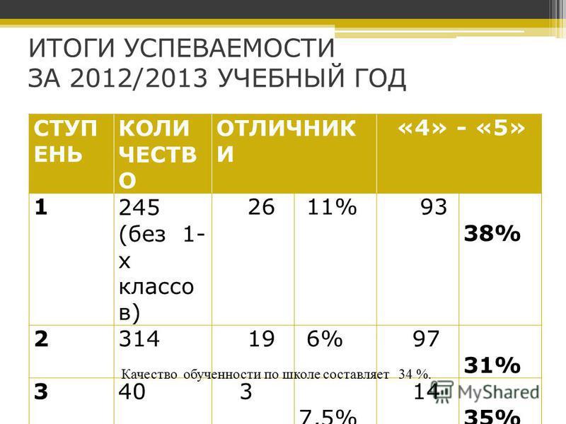 ИТОГИ УСПЕВАЕМОСТИ ЗА 2012/2013 УЧЕБНЫЙ ГОД СТУП ЕНЬ КОЛИ ЧЕСТВ О ОТЛИЧНИК И «4» - «5» 1245 (без 1- х классов) 26 11% 93 38% 2314 19 6% 97 31% 340 3 7,5% 14 35% 599 45 7,5% 204 34% Качество обученности по школе составляет 34 %.
