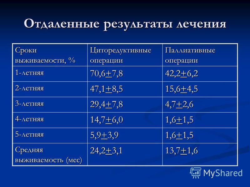 Отдаленные результаты лечения Сроки выживаемости, % Циторедуктивные операции Паллиативные операции 1-летняя 70,6+7,8 42,2+6,2 2-летняя 47,1+8,5 15,6+4,5 3-летняя 29,4+7,8 4,7+2,6 4-летняя 14,7+6,0 1,6+1,5 5-летняя 5,9+3,9 1,6+1,5 Средняя выживаемость