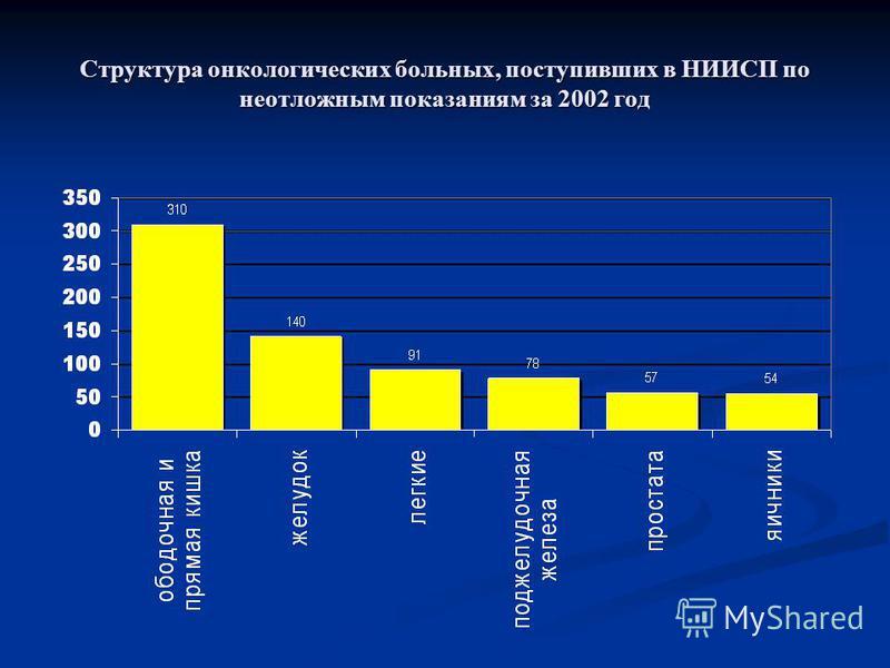 Структура онкологических больных, поступивших в НИИСП по неотложным показаниям за 2002 год