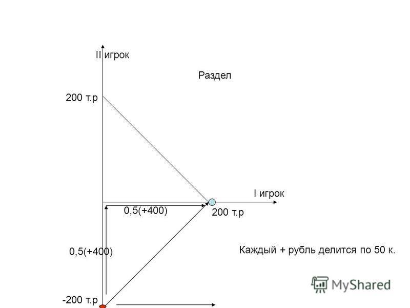 200 т.р II игрок I игрок Раздел -200 т.р 0,5(+400) Каждый + рубль делится по 50 к.
