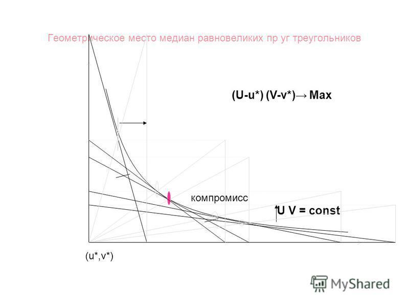 Геометрическое место медиан равновеликих пр уг треугольников (u*,v*) компромисс (U-u*) (V-v*) Max U V = const